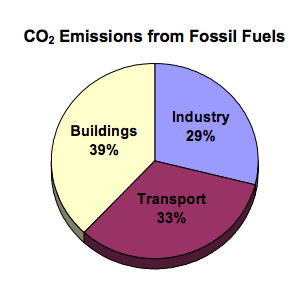Building Materials, Fossil Fuels' Ugly Cousin